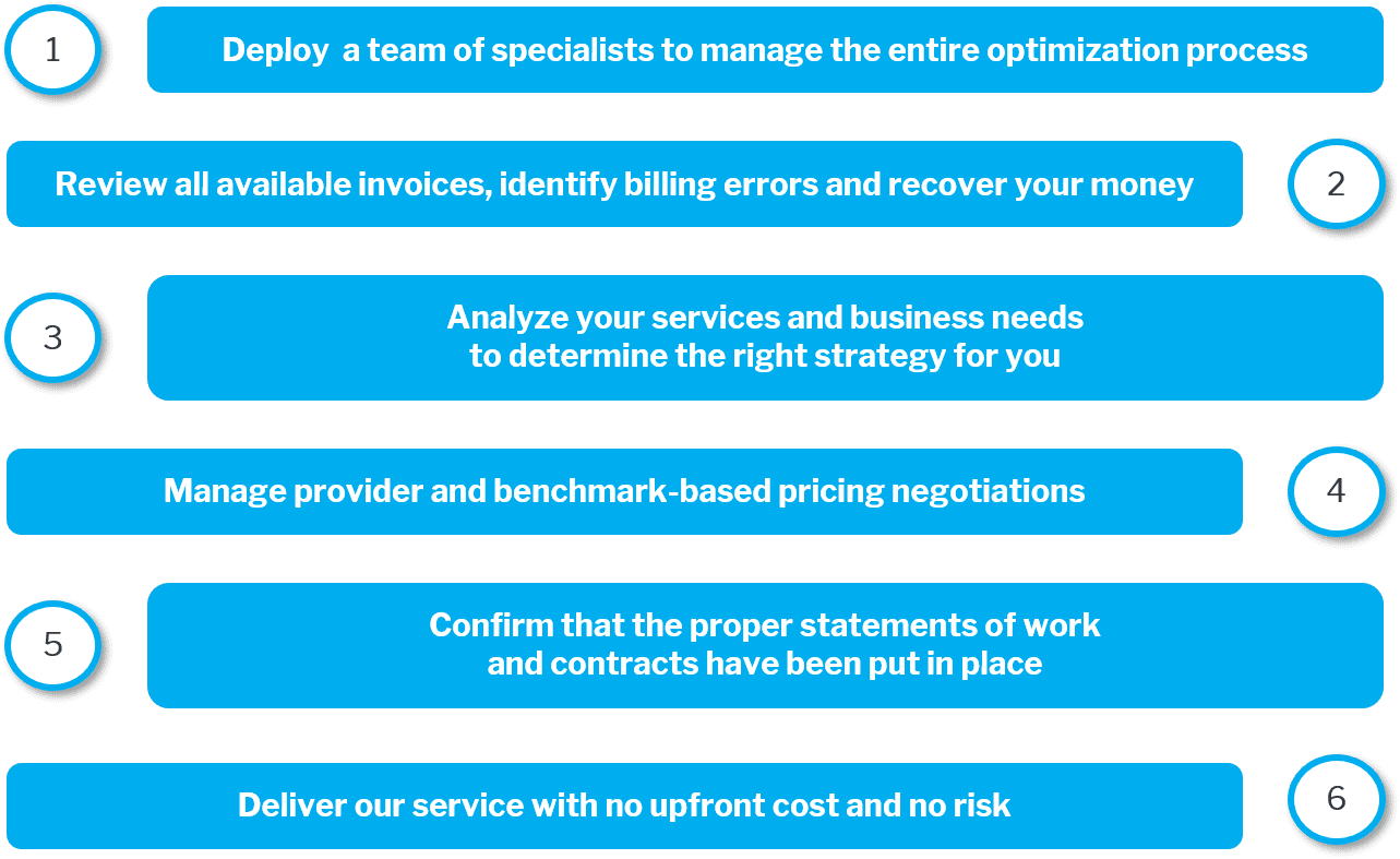 Our 6-step methodology for servicing all your indirect purchasing needs.